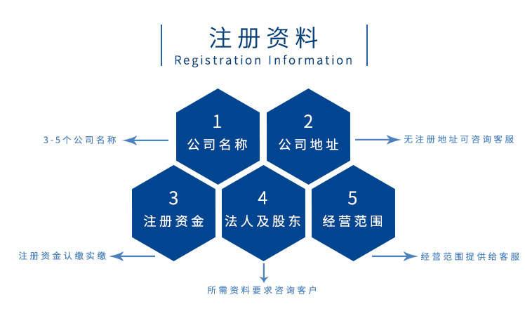 广州代办注册个体户流程费用
