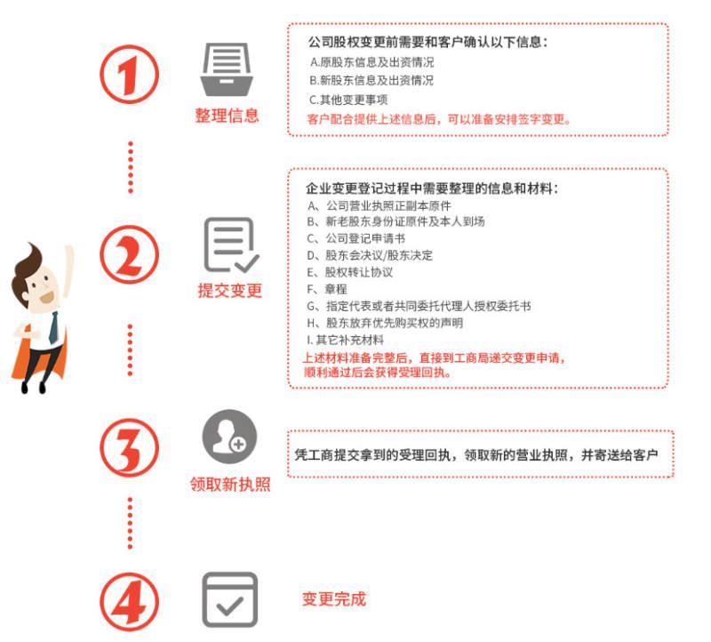广州代办公司股东变更流程和费用