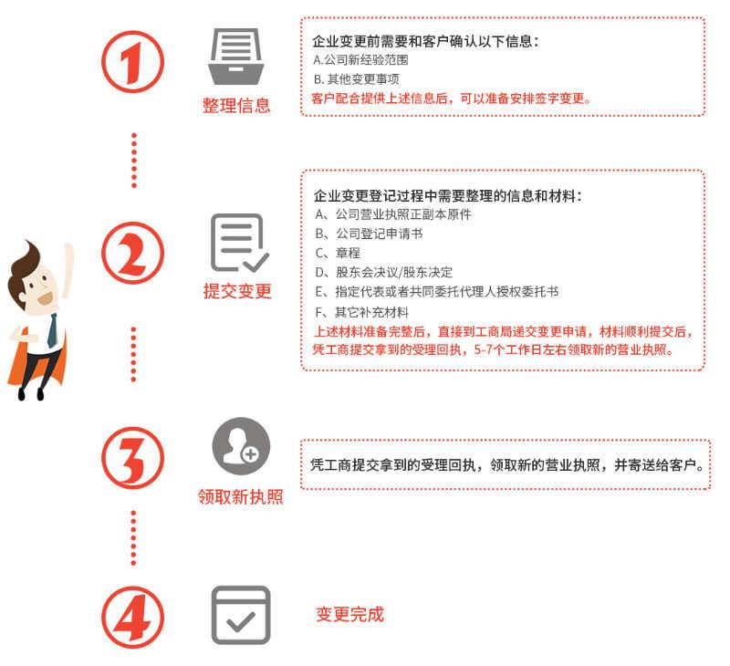 广州代办公司经营范围变更流程费用