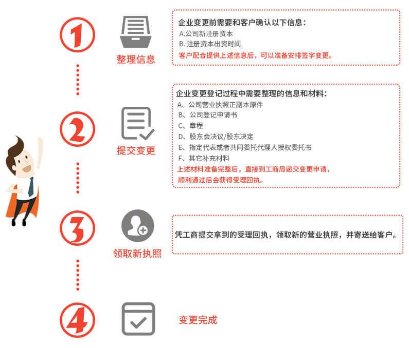 广州代办公司注册资金变更流程费用