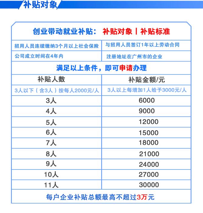 广州创业带动就业补贴对象说明