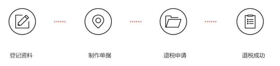 广州代理出口退税流程和收费