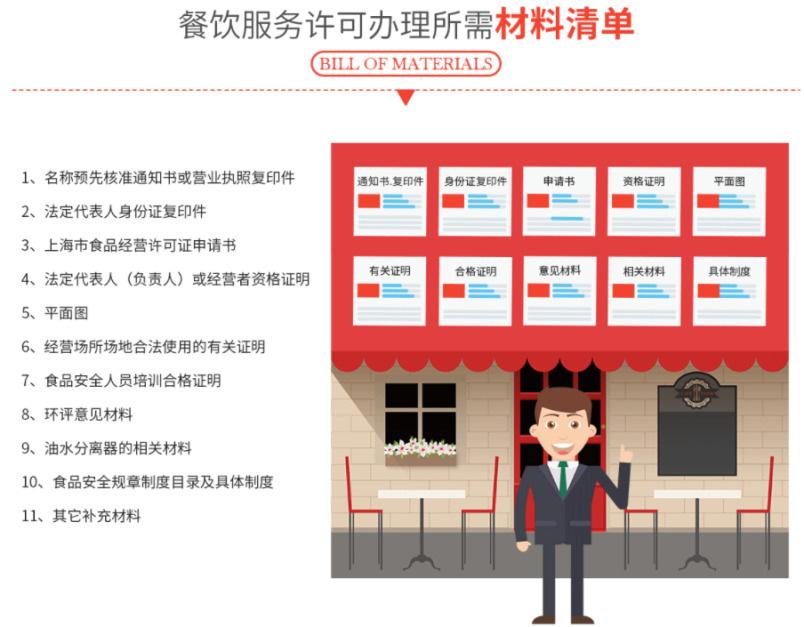 餐饮服务许可证材料图